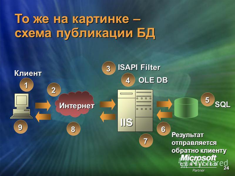 24Клиент 1 Интернет 2 IIS OLE DB ISAPI Filter 4 3 SQL 5 8 9 То же на картинке – схема публикации БД 7 6 Результатотправляется обратно клиенту