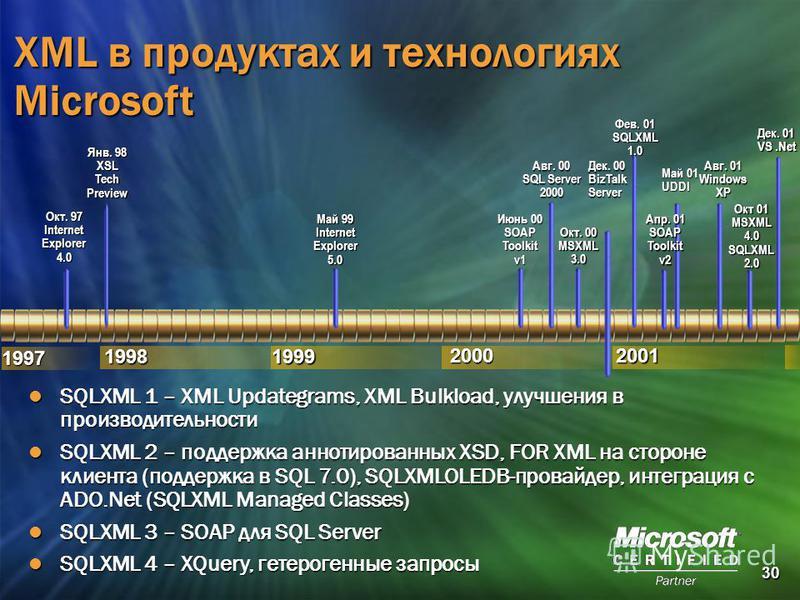 30 2001 1997 19981999 2000 Май 01 UDDI Май 99 Internet Explorer 5.0 Окт. 97 Internet Explorer 4.0 Янв. 98 XSL Tech Preview Июнь 00 SOAP Toolkit v1 Авг. 00 SQL Server 2000 Дек. 00 BizTalk Server Окт. 00 MSXML 3.0 Апр. 01 SOAP Toolkit v2 XML в продукта