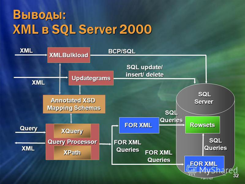 32 Выводы: XML в SQL Server 2000 Query Processor Annotated XSD Mapping Schemas XPath XQuery Query XML SQL Server SQL Server Rowsets FOR XML SQLQueries Queries SQLQueries Queries XMLBulkload BCP/SQLXML Updategrams SQL update/ insert/ delete XML