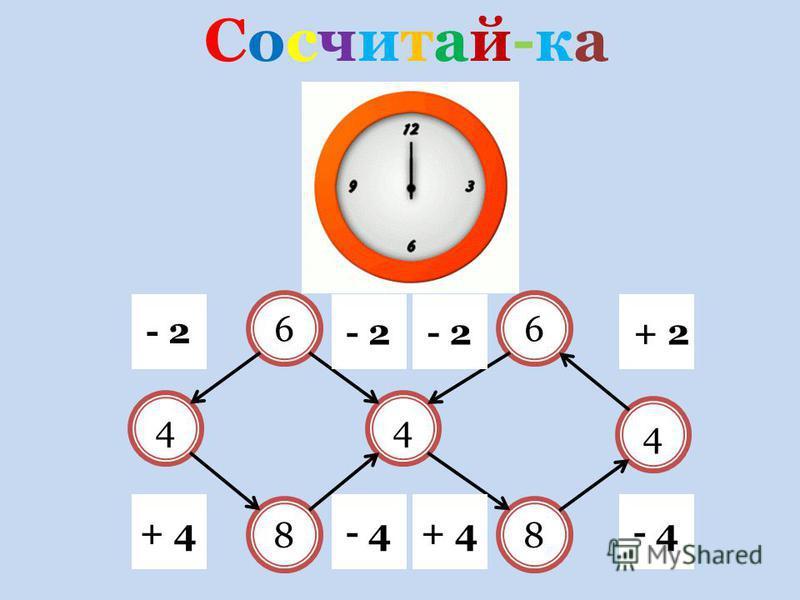Сосчитай-ка Сосчитай-ка 4 4 88 4 66 - 2 + 4 - 2 - 4+ 4 + 2 - 4