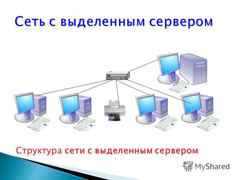 Структура сети с выделенным сервером