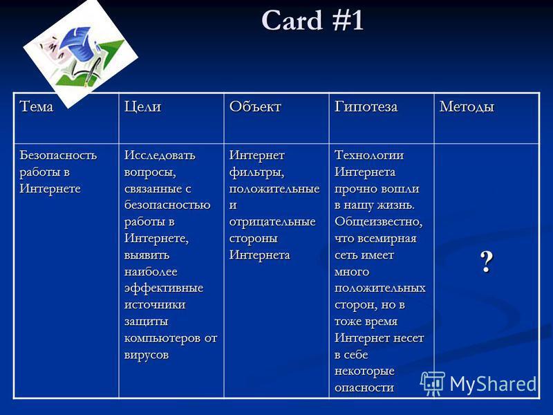 Card #1 Card #1Тема ЦелиОбъект ГипотезаМетоды Безопасность работы в Интернете Исследовать вопросы, связанные с безопасностью работы в Интернете, выявить наиболее эффективные источники защиты компьютеров от вирусов Интернет фильтры, положительные и от