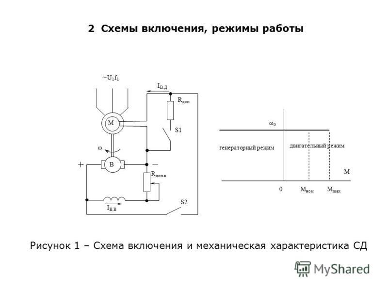 2 Схемы включения, режимы работы Рисунок 1 – Схема включения и механическая характеристика СД 0 М М max ω0ω0 М ном генераторный режим двигательный режим M B I B.Д ~U1f1~U1f1 ω I B.B R доп S1 S2 R доп.в