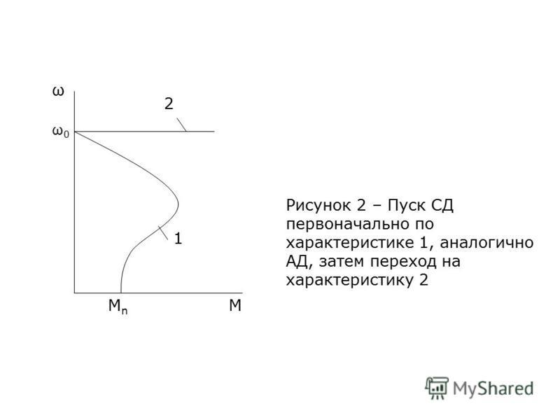 МnМn 1 2 M ω ω0ω0 Рисунок 2 – Пуск СД первоначально по характеристике 1, аналогично АД, затем переход на характеристику 2