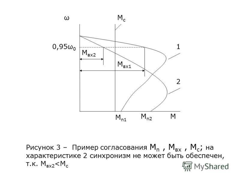 0,95ω 0 Мс Мс М вх 1 М вх 2 М n1 M n2 1 2 М ω Рисунок 3 – Пример согласования М n, М вх, М с ; на характеристике 2 синхронизм не может быть обеспечен, т.к. М вх 2 <М с