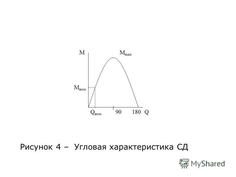Рисунок 4 – Угловая характеристика СД М М ном Q ном М max 90180Q