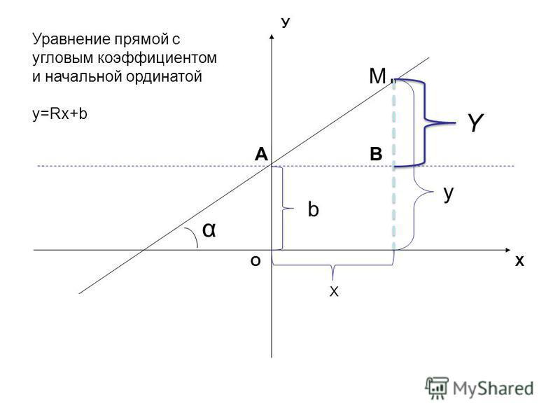 M.M. b y Y α X Уравнение прямой с угловым коэффициентом и начальной ординатой y=Rx+b ОХ У АВ