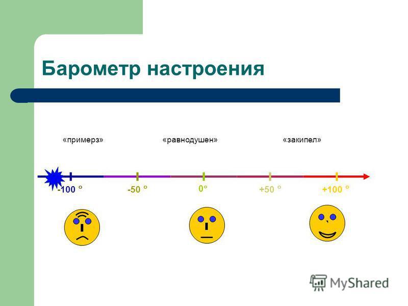 Барометр настроения 0 -50 -100 +50 +100 «закипел»«равнодушен»«примерз»