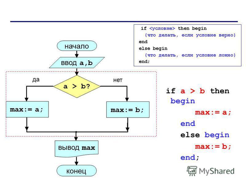 if then begin {что делать, если условие верно} end else begin {что делать, если условие ложно} end; начало max:= a; ввод a,b вывод max a > b? max:= b; конец да нет if a > b then begin max:= a; end else begin max:= b; end;