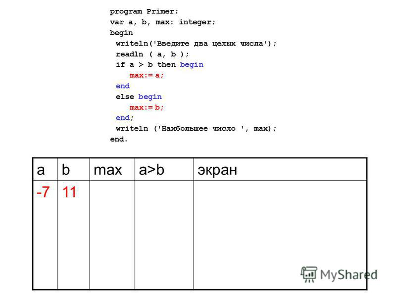 program Primer; var a, b, max: integer; begin writeln('Введите два целых числа'); readln ( a, b ); if a > b then begin max:= a; end else begin max:= b; end; writeln ('Наибольшее число ', max); end. аbmaxa>bэкран -711
