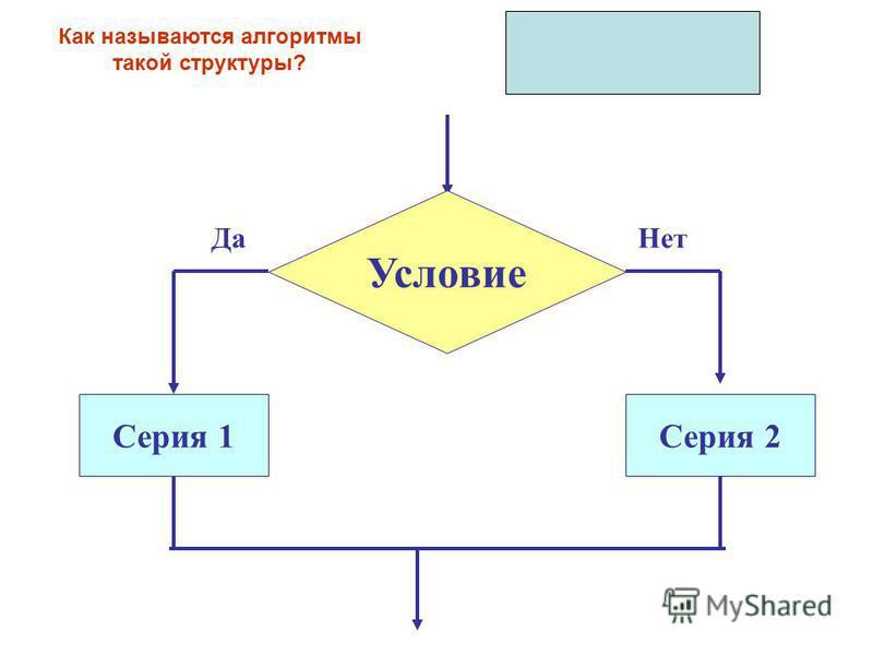 Условие Серия 1Серия 2 Да Нет Разветвляющиеся (полное ветвление) Как называются алгоритмы такой структуры?