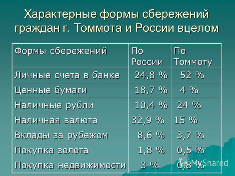 Характерные формы сбережений граждан г. Томмота и России в целом Формы сбережений По России По Томмоту Личные счета в банке 24,8 % 24,8 % 52 % 52 % Ценные бумаги 18,7 % 18,7 % 4 % 4 % Наличные рубли 10,4 % 10,4 % 24 % 24 % Наличная валюта 32,9 % 15 %