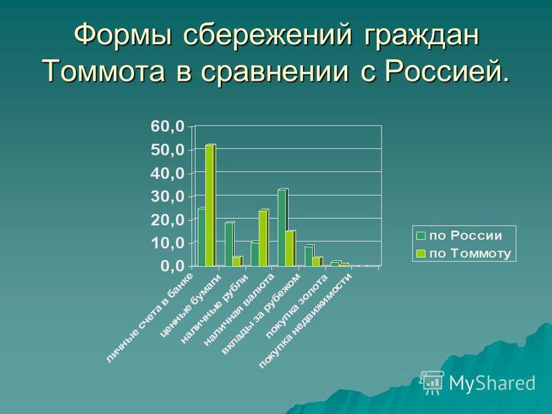 Формы сбережений граждан Томмота в сравнении с Россией.