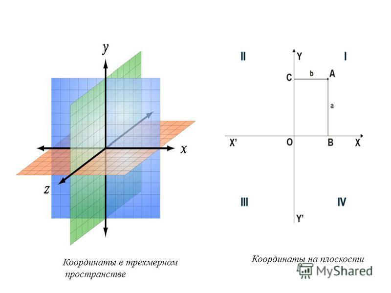Координаты на плоскости Координаты в трехмерном пространстве