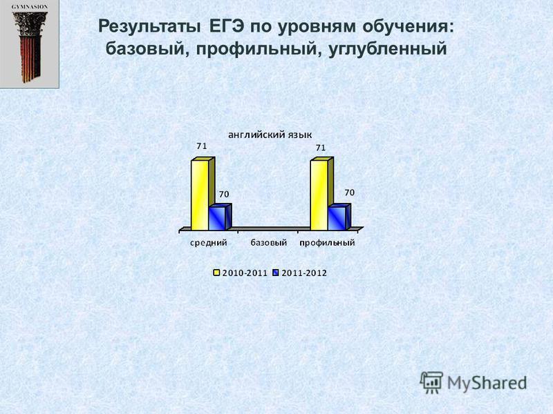 Результаты ЕГЭ по уровням обучения: базовый, профильный, углубленный