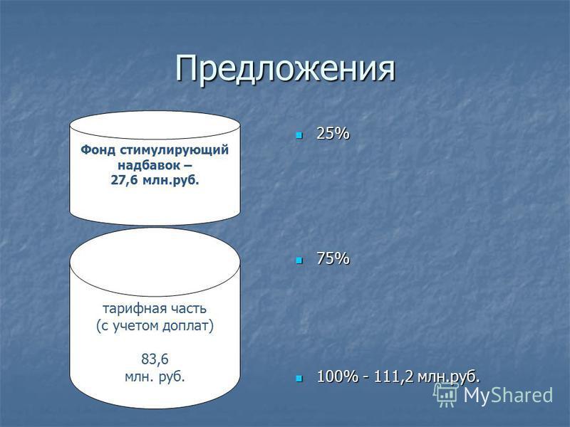 Предложения 25% 25% 75% 75% 100% - 111,2 млн.руб. 100% - 111,2 млн.руб. тарифная часть (с учетом доплат) 83,6 млн. руб. Фонд стимулирующий надбавок – 27,6 млн.руб.