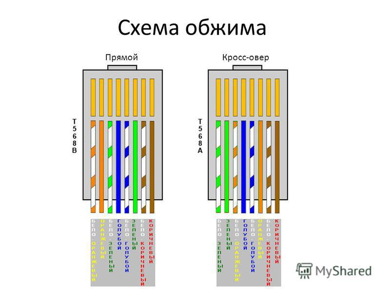 Схема обжима Прямой Кросс-овер