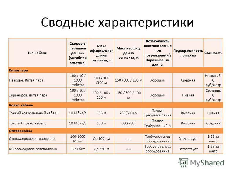 Сводные характеристики Тип Кабеля Скорость передачи данных (мегабит в секунду) Макс официальная длина сегмента, м Макс неофиц. длина сегмента, м Возможность восстановления при повреждении \ Наращивание длины Подверженность помехам Стоимость Витая пар