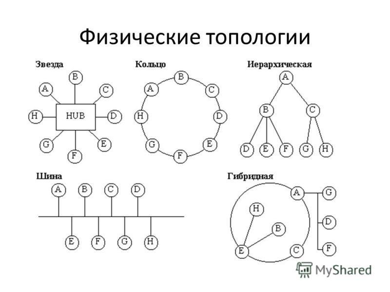 Физические топологии