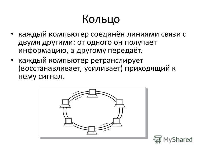 Кольцо каждый компьютер соединён линиями связи с двумя другими: от одного он получает информацию, а другому передаёт. каждый компьютер ретранслирует (восстанавливает, усиливает) приходящий к нему сигнал.