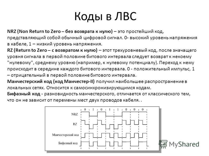 Коды в ЛВС NRZ (Non Return to Zero – без возврата к нулю) – это простейший код, представляющий собой обычный цифровой сигнал. 0- высокий уровень напряжения в кабеле, 1 – низкий уровень напряжения. RZ (Return to Zero – с возвратом к нулю) – этот треху
