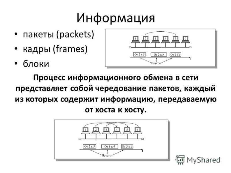 Информация пакеты (packets) кадры (frames) блоки Процесс информационного обмена в сети представляет собой чередование пакетов, каждый из которых содержит информацию, передаваемую от хоста к хосту.