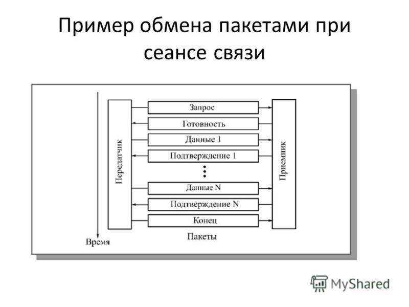 Пример обмена пакетами при сеансе связи