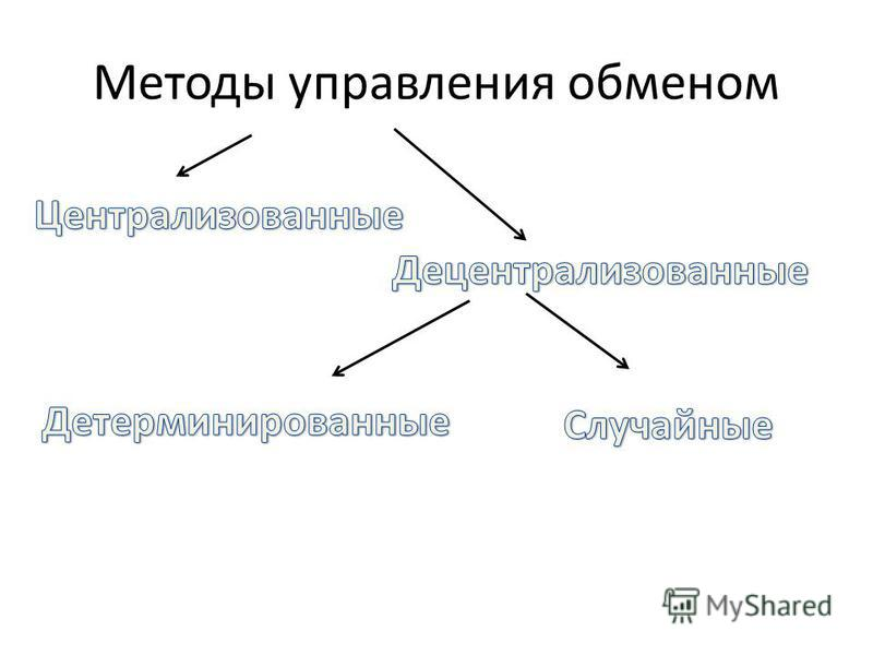 Методы управления обменом
