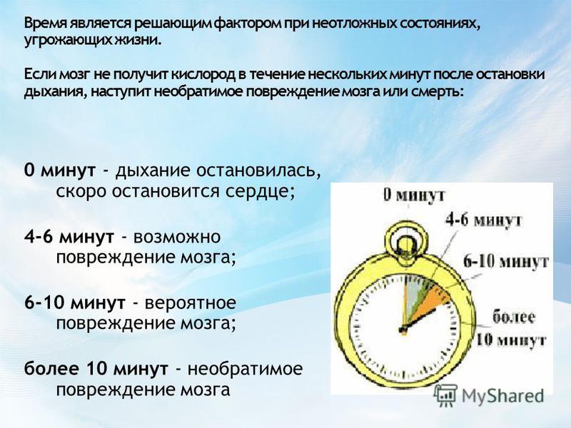 Время является решающим фактором при неотложных состояниях, угрожающих жизни. Если мозг не получит кислород в течение нескольких минут после остановки дыхания, наступит необратимое повреждение мозга или смерть: 0 минут - дыхание остановилась, скоро о