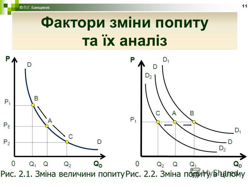 11 Фактори зміни попиту та їх аналіз Рис. 2.1. Зміна величини попитуРис. 2.2. Зміна попиту в цілому P P1P1 C A B D1D1 0 Q 2 Q Q 1 Q D D1D1 D D D2D2 D2D2 0 Q 1 Q Q 2 Q D P1P1 C A B D P D PЕPЕ P2P2 Фактори зміни попиту та їх аналіз © П.Г. Банщиков