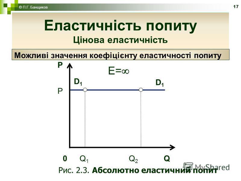 17 Еластичність попиту P D1D1 D1D1 0 Q 1 Q 2 Q P E= Рис. 2.3. Абсолютно еластичний попит Можливі значення коефіцієнту еластичності попиту Еластичність попиту Цінова еластичність © П.Г. Банщиков