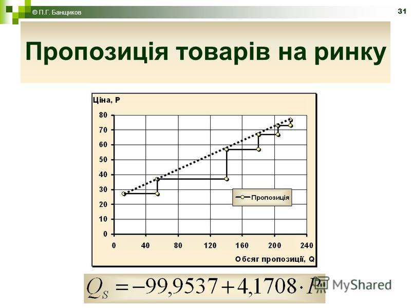 31 Пропозиція товарів на ринку © П.Г. Банщиков