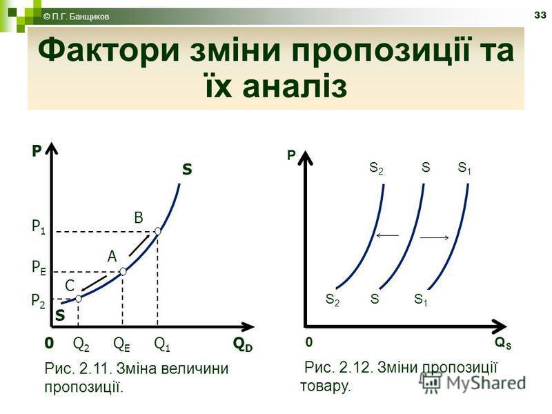33 Фактори зміни пропозиції та їх аналіз 0 Q 2 Q E Q 1 Q D Рис. 2.11. Зміна величини пропозиції. P2P2 PEPE P1P1 C A B S S P 0 Q S Рис. 2.12. Зміни пропозиції товару. P S 2 S S 1 © П.Г. Банщиков
