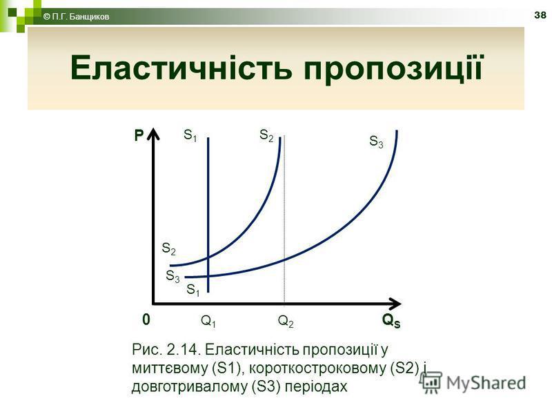 38 Еластичність пропозиції S3S3 S1S1 P S1S1 S3S3 S2S2 S2S2 0 Q 1 Q 2 Q S Рис. 2.14. Еластичність пропозиції у миттєвому (S1), короткостроковому (S2) і довготривалому (S3) періодах © П.Г. Банщиков