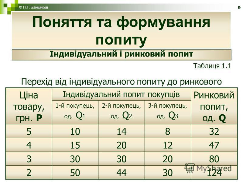 9 Поняття та формування попиту Таблиця 1.1 Перехід від індивідуального попиту до ринкового Ціна товару, грн. Р Індивідуальний попит покупців Ринковий попит, од. Q 1-й покупець, од. Q 1 2-й покупець, од. Q 2 3-й покупець, од. Q 3 51014832 415201247 33