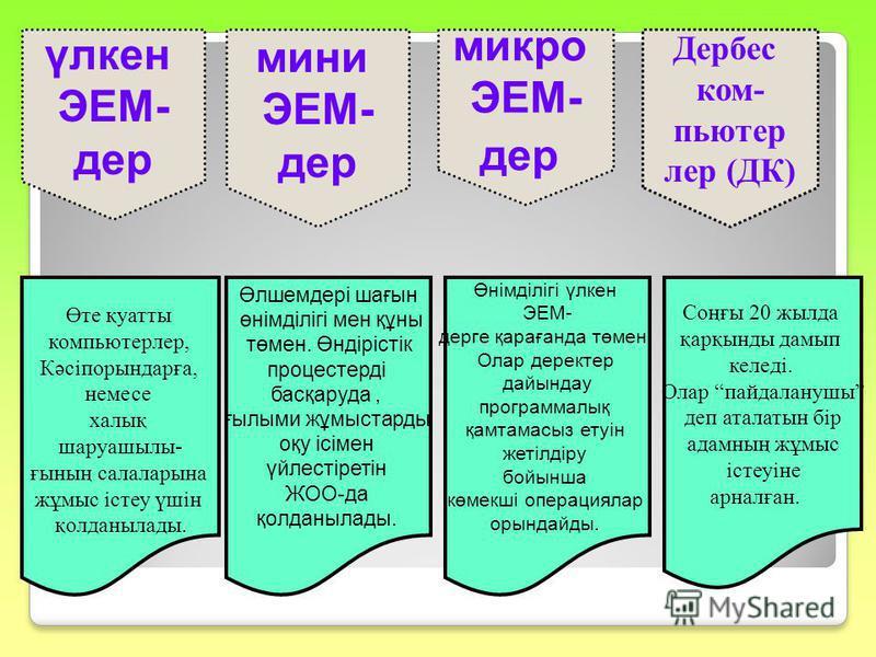 үлкен ЭЕМ- дер мини ЭЕМ- дер микро ЭЕМ- дер Дербес ком- пьютер лер (ДК) Өте қуатты компьютерлер, Кәсіпорындарға, немесе халық шаруашылы- ғының салаларына жұмыс істеу үшін қолданылады. Өлшемдері шағын өнімділігі мен құны төмен. Өндірістік процестерді