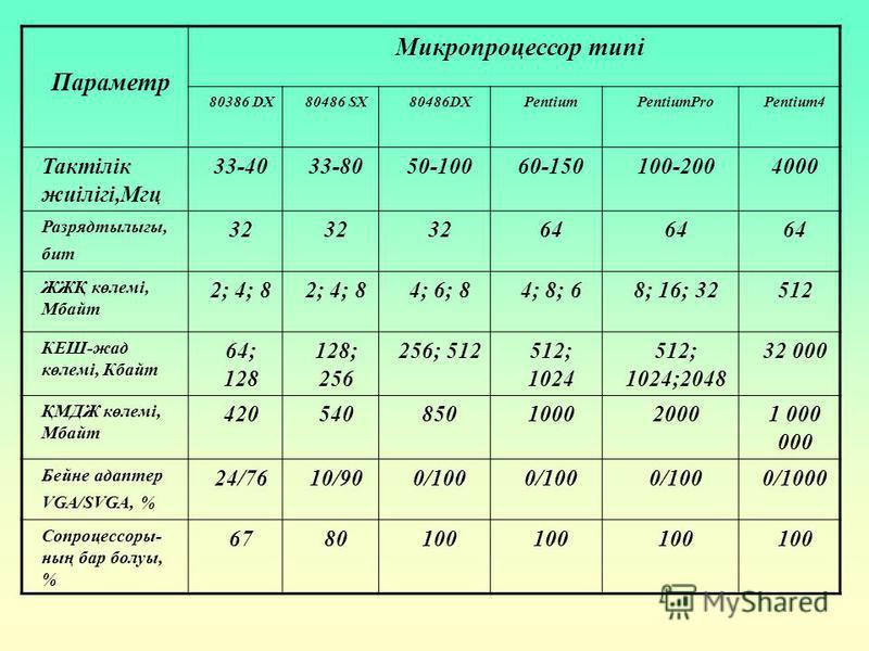 Параметр Микропроцессор типі 80386 DX80486 SX80486DXPentiumPentiumProPentium4 Тактілік жиілігі,Мгц 33-4033-8050-10060-150100-2004000 Разрядтылығы, бит 32 64 ЖЖҚ көлемі, Мбайт 2; 4; 8 4; 6; 84; 8; 68; 16; 32512 КЕШ-жад көлемі, Кбайт 64; 128 128; 256 2