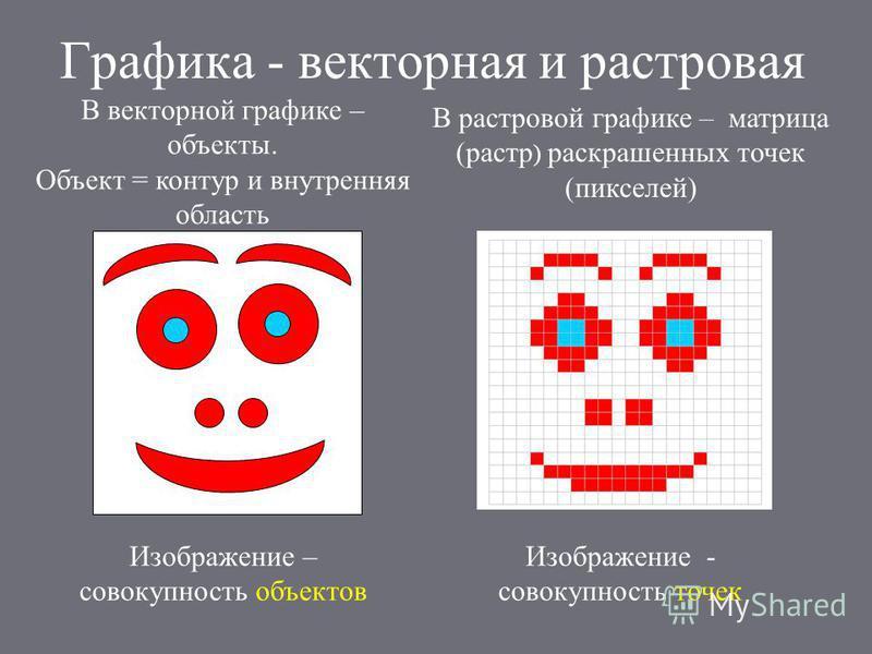 Графика - векторная и растровая В векторной графике – объекты. Объект = контур и внутренняя область В растровой графике – матрица (растр ) раскрашенных точек (пикселей) Изображение – совокупность объектов Изображение - совокупность точек