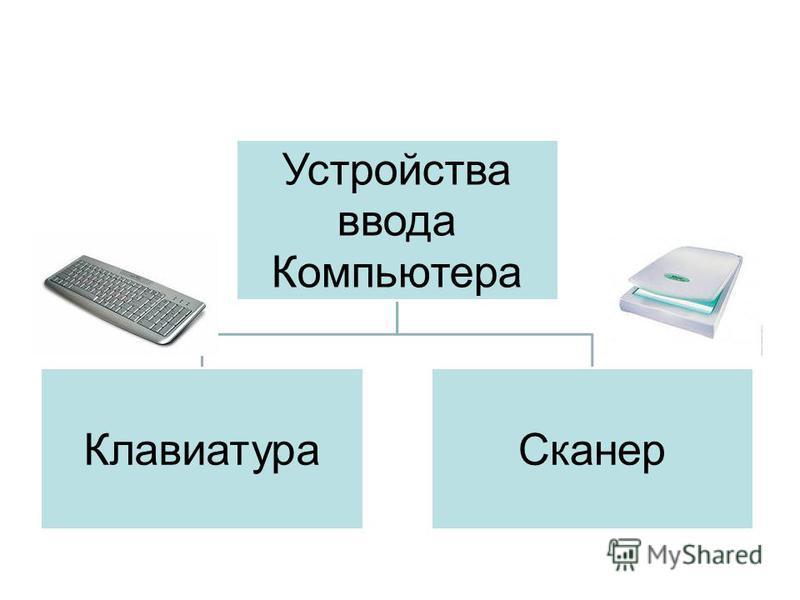 Устройства ввода Компьютера Клавиатура Сканер