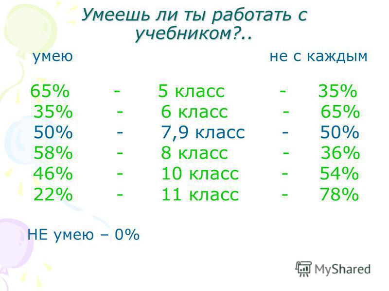 Умеешь ли ты работать с учебником?.. умею не с каждым 65% - 5 класс - 35% 35% - 6 класс - 65% 50% - 7,9 класс - 50% 58% - 8 класс - 36% 46% - 10 класс - 54% 22% - 11 класс - 78% НЕ умею – 0%