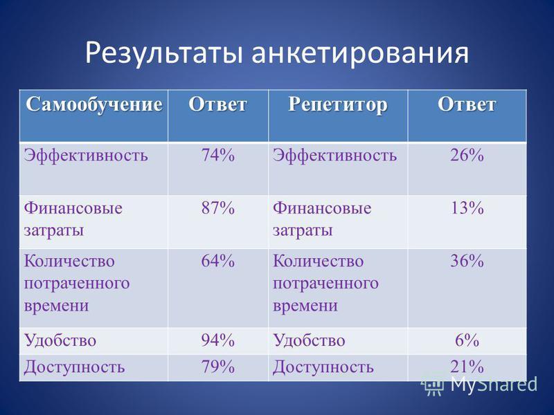 Результаты анкетирования Самообучение Ответ Репетитор Ответ Эффективность 74%Эффективность 26% Финансовые затраты 87%Финансовые затраты 13% Количество потраченного времени 64%Количество потраченного времени 36% Удобство 94%Удобство 6% Доступность 79%