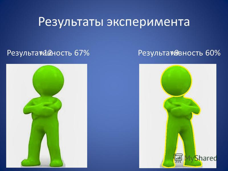 Результативность 67%Результативность 60%+9+12 Результаты эксперимента