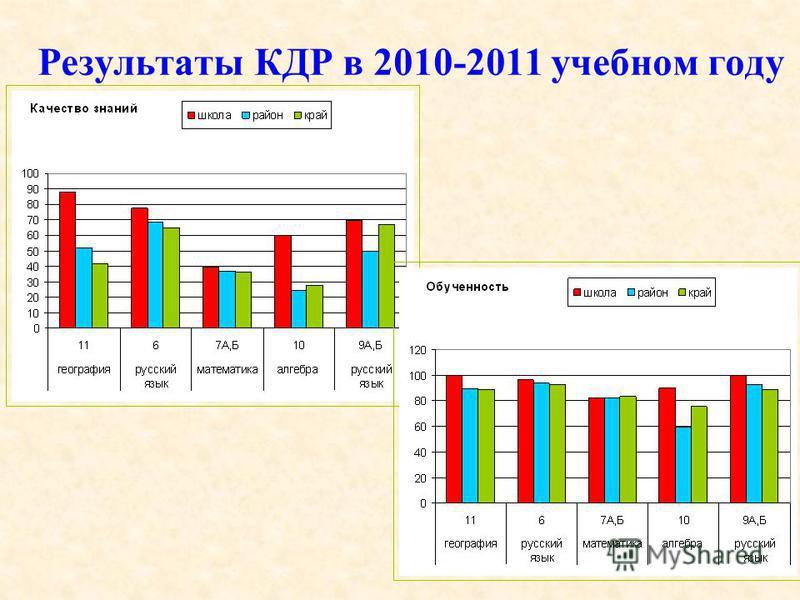 Результаты КДР в 2010-2011 учебном году