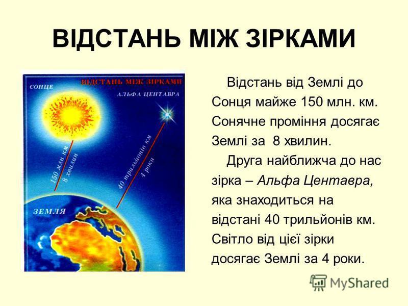 ВІДСТАНЬ МІЖ ЗІРКАМИ Відстань від Землі до Сонця майже 150 млн. км. Сонячне проміння досягає Землі за 8 хвилин. Друга найближча до нас зірка – Альфа Центавра, яка знаходиться на відстані 40 трильйонів км. Світло від цієї зірки досягає Землі за 4 роки