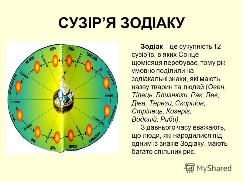 СУЗІРЯ ЗОДІАКУ Зодіак – це сукупність 12 сузірїв, в яких Сонце щомісяця перебуває, тому рік умовно поділили на зодіакальні знаки, які мають назву тварин та людей (Овен, Тілець, Близнюки, Рак, Лев, Діва, Терези, Скорпіон, Стрілець, Козеріг, Водолій, Р
