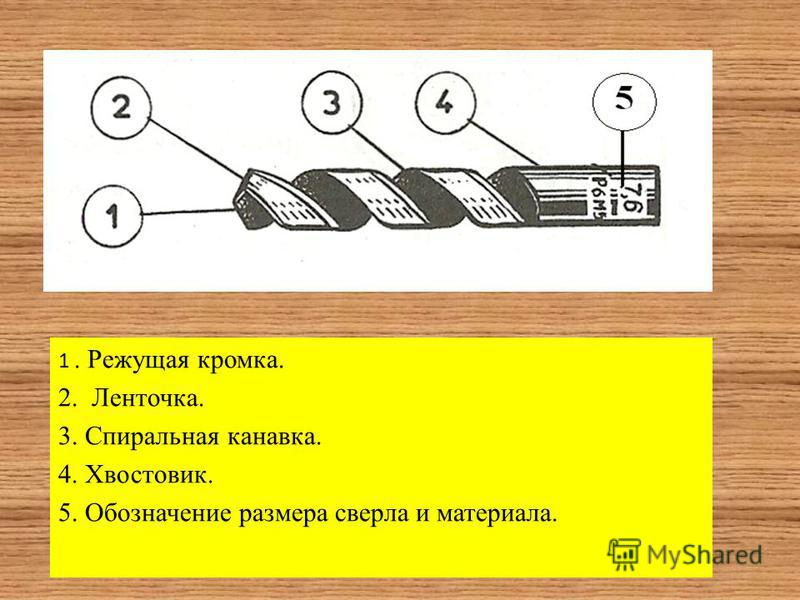 1. Режущая кромка. 2. Ленточка. 3. Спиральная канавка. 4. Хвостовик. 5. Обозначение размера сверла и материала.