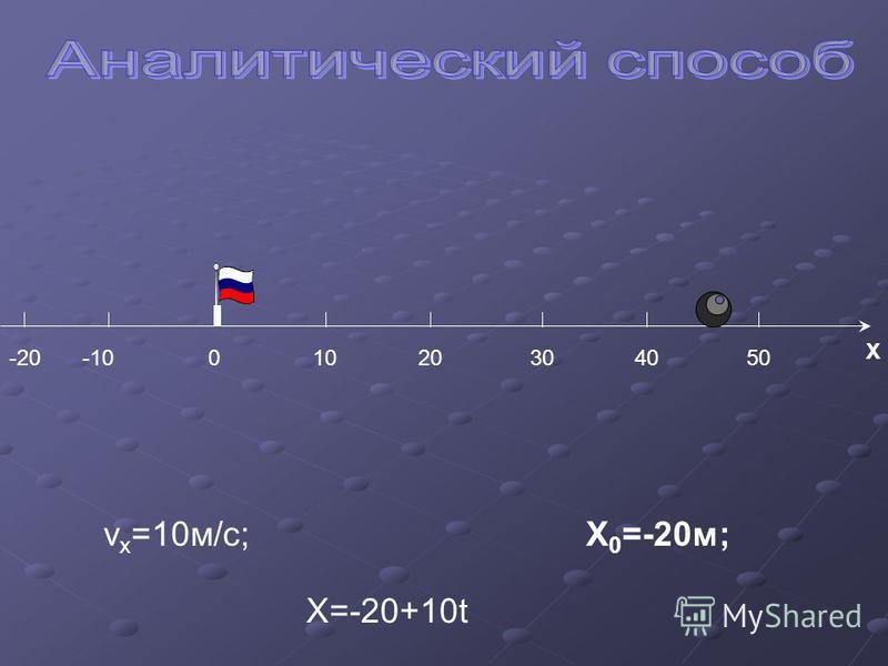 -1010020304050 X v x =10 м/с;X 0 =-20 м; X=-20+10t -20