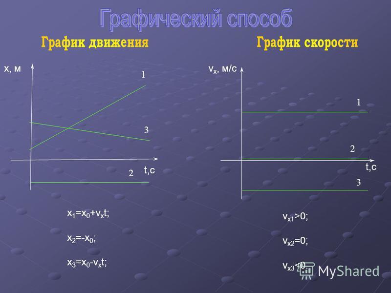 x 1 =x 0 +v x t; x 2 =-x 0 ; x 3 =x 0 -v x t; v x2 =0; v x3 <0. v x1 >0; 1 3 2 1 3 2 х, м t,c v x, м/с t,c