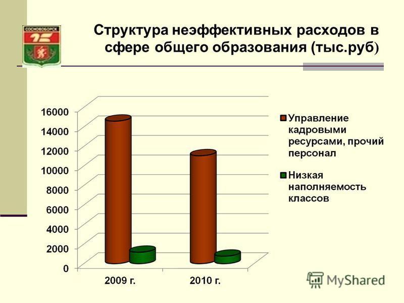 Структура неэффективных расходов в сфере общего образования (тыс.руб )