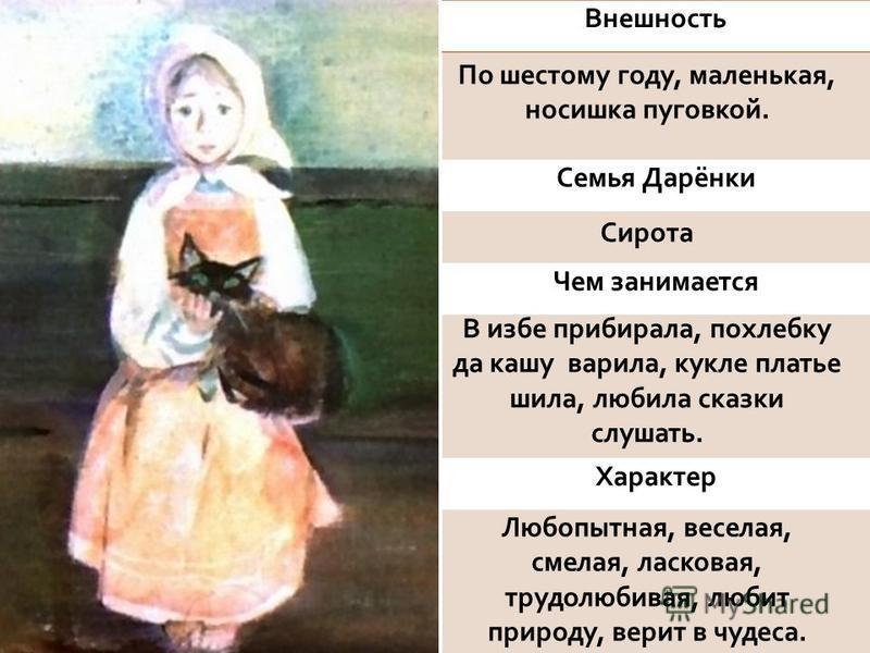 Внешность Семья Дарёнки Чем занимается Характер По шестому году, маленькая, носишка пуговкой. Сирота В избе прибирала, похлебку да кашу варила, кукле платье шила, любила сказки слушать. Любопытная, веселая, смелая, ласковая, трудолюбивая, любит приро